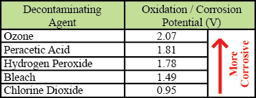 Oxidation Potential